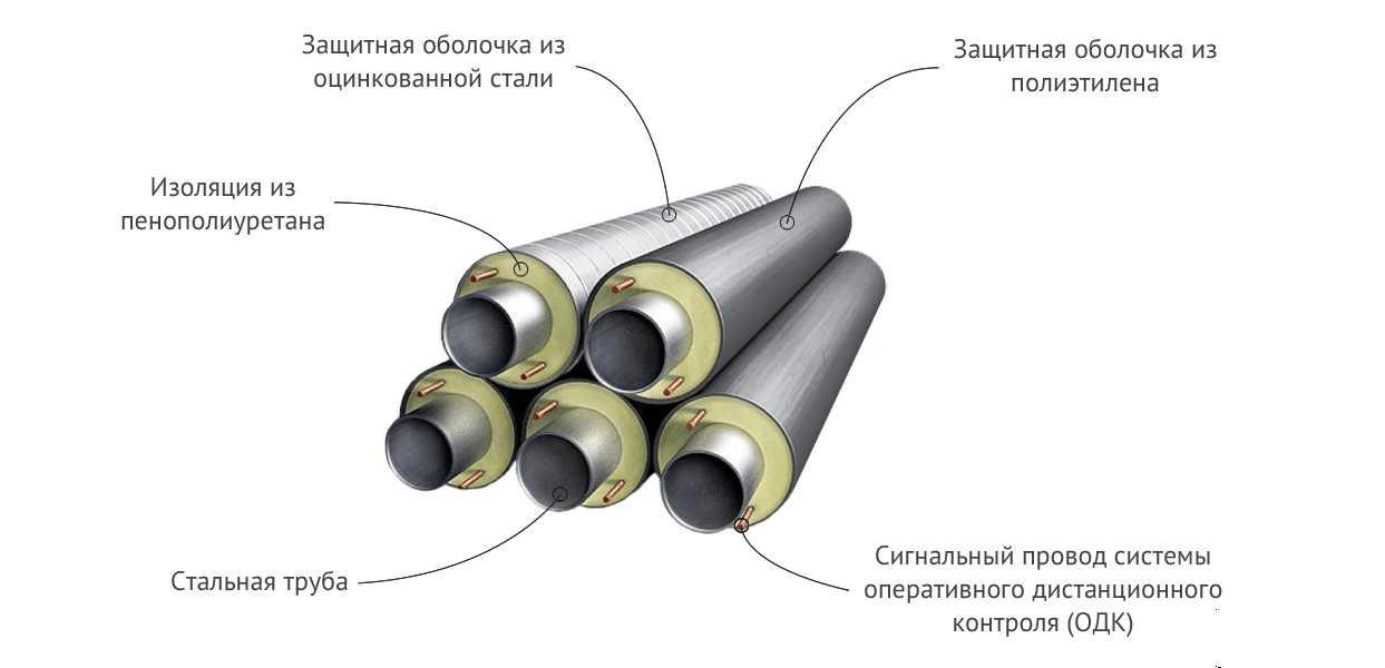 Труба c изоляцией ППУ